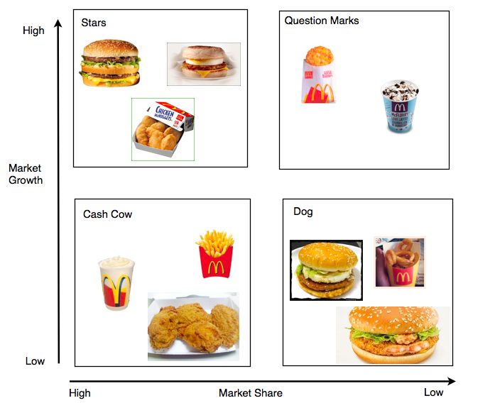 bcg matrix of mcdonalds The boston consulting group's product portfolio matrix (bcg) is designed to help with long-term strategic planning we give bcg matrix examples to help you.